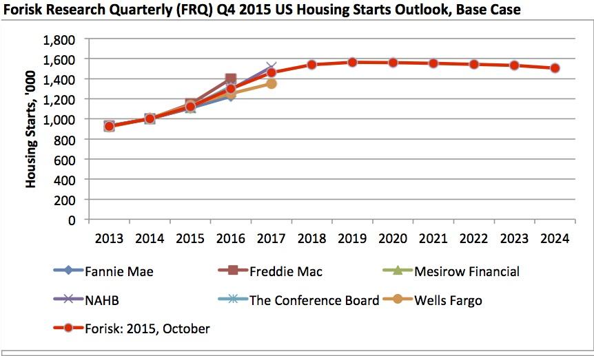 20151022 Forisk Housing Outlook