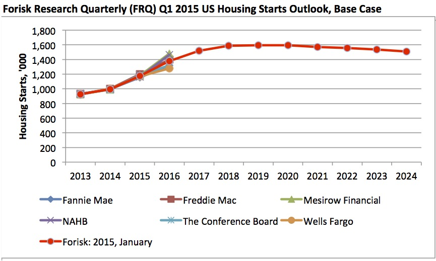 20150122 Housing Starts Outlook